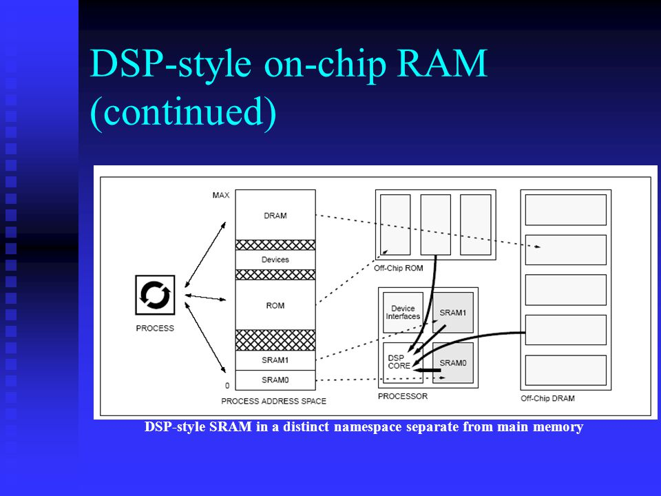 DSP-style on-chip RAM (continued) DSP-style SRAM in a distinct namespace separate from main memory