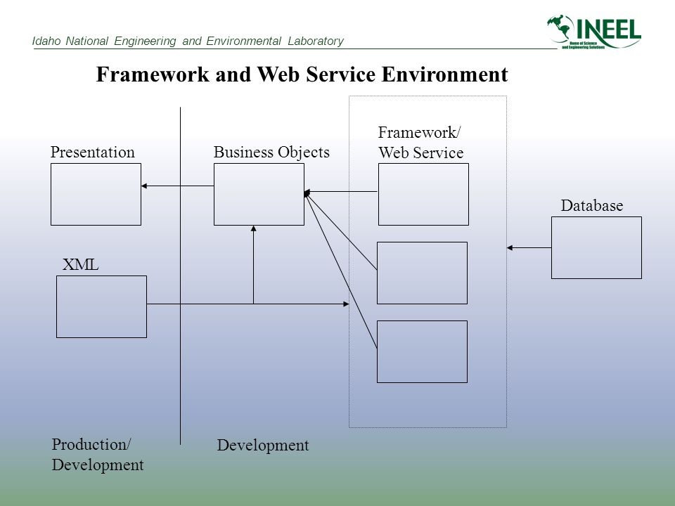 Idaho National Engineering and Environmental Laboratory PresentationBusiness Objects Framework/ Web Service XML Production/ Development Framework and Web Service Environment Database