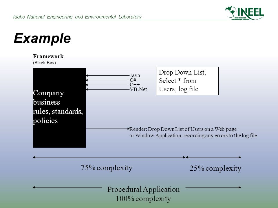 Idaho National Engineering and Environmental Laboratory Example Framework (Black Box) Java C# C++ VB.Net Drop Down List, Select * from Users, log file Company business rules, standards, policies Render: Drop Down List of Users on a Web page or Window Application, recording any errors to the log file Procedural Application 100% complexity 75% complexity 25% complexity