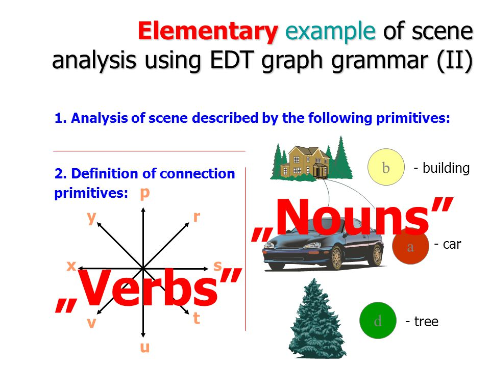 Elementary example of scene analysis using EDT graph grammar (I) Examples of analyzed scenes I II III