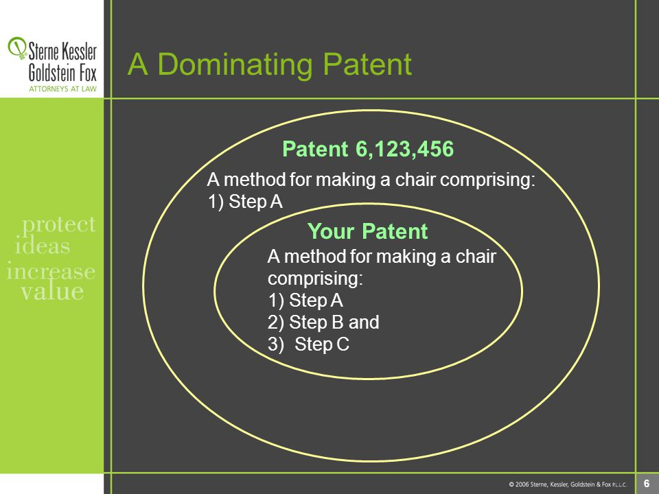 6 A Dominating Patent Patent 6,123,456 A method for making a chair comprising: 1) Step A Your Patent A method for making a chair comprising: 1) Step A 2) Step B and 3) Step C