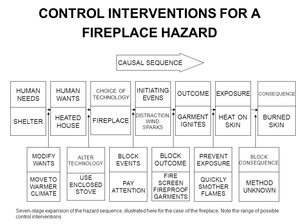 CONTROL INTERVENTIONS FOR A FIREPLACE HAZARD CAUSAL SEQUENCE HUMAN NEEDS SHELTER HUMAN WANTS HEATED HOUSE CHOICE OF TECHNOLOGY FIREPLACE INITIATING EV