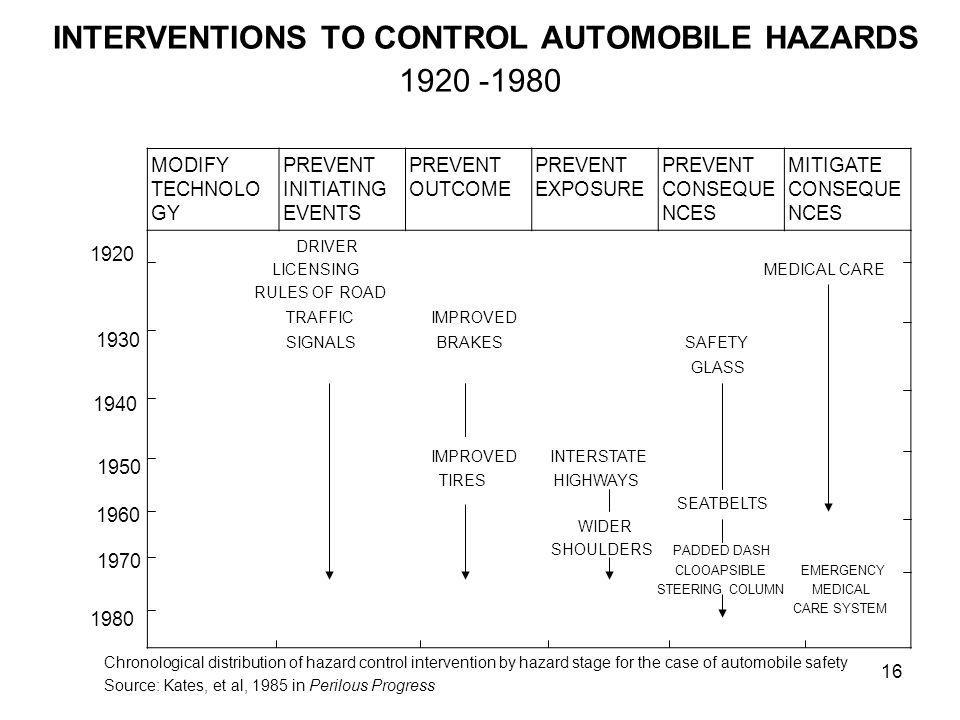 16 INTERVENTIONS TO CONTROL AUTOMOBILE HAZARDS 1920 -1980 1920 1930 1940 1950 1960 1970 1980 MODIFY TECHNOLO GY PREVENT INITIATING EVENTS PREVENT OUTC