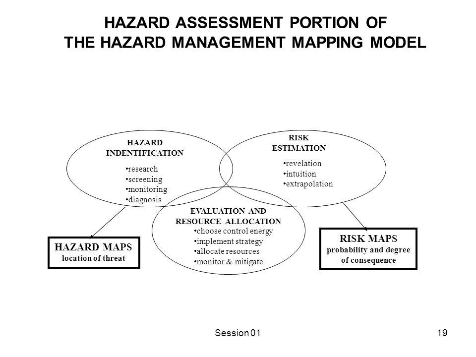 Session 0119 HAZARD ASSESSMENT PORTION OF THE HAZARD MANAGEMENT MAPPING MODEL HAZARD INDENTIFICATION RISK ESTIMATION revelation intuition extrapolatio