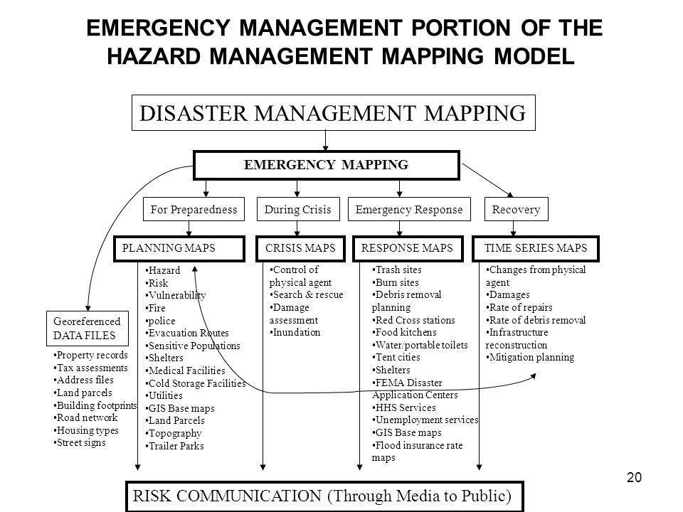 20 EMERGENCY MANAGEMENT PORTION OF THE HAZARD MANAGEMENT MAPPING MODEL DISASTER MANAGEMENT MAPPING EMERGENCY MAPPING For PreparednessDuring CrisisEmer