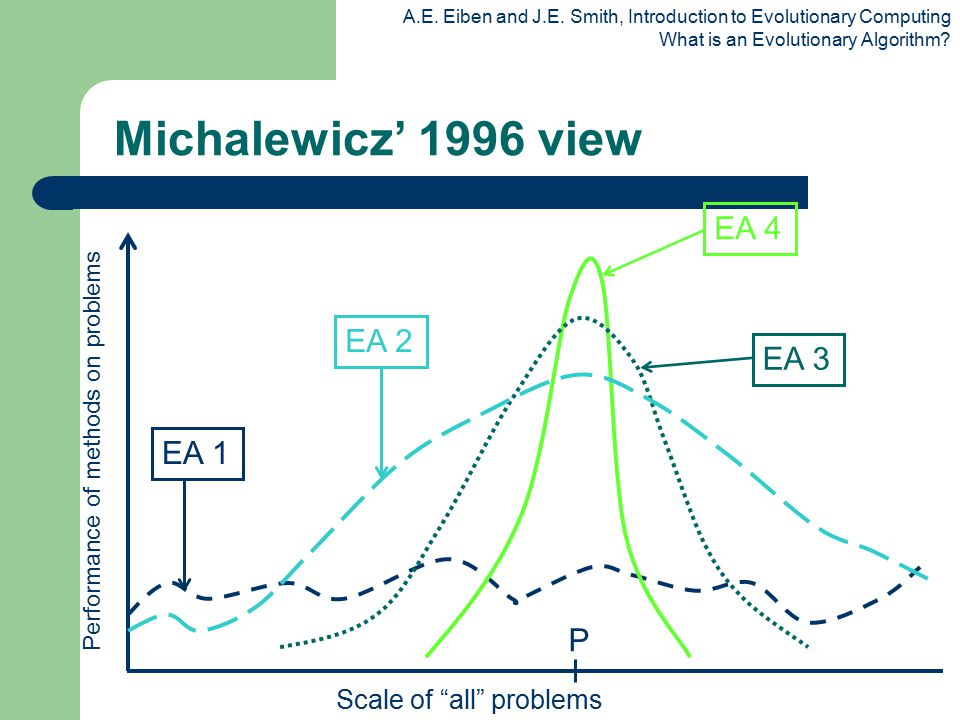 """A.E. Eiben and J.E. Smith, Introduction to Evolutionary Computing What is an Evolutionary Algorithm? Scale of """"all"""" problems P Michalewicz' 1996 view"""