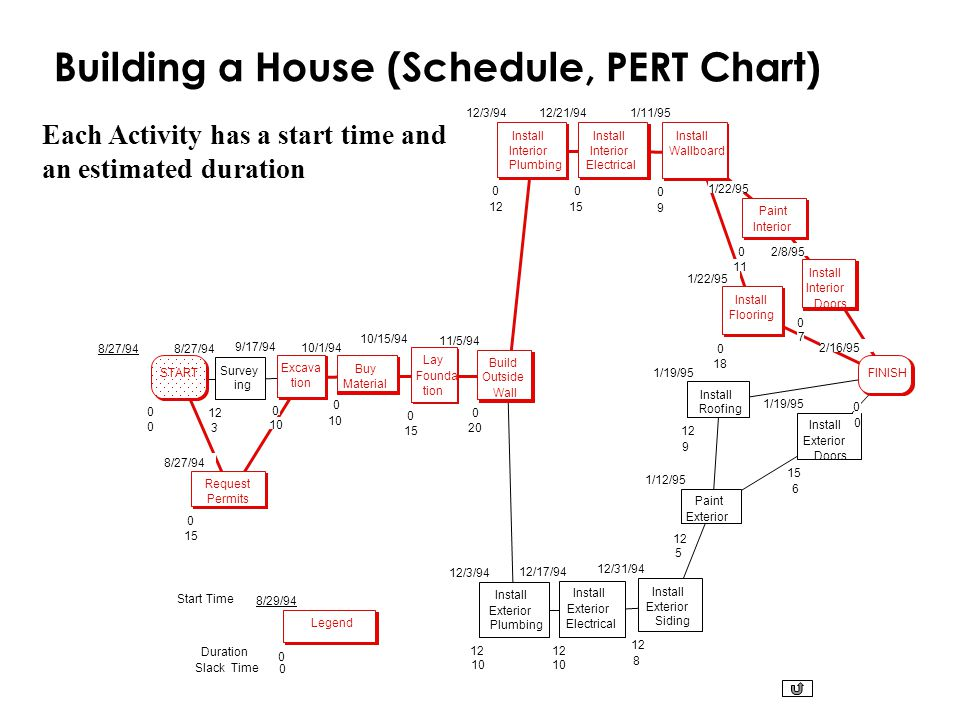 Building a House (Schedule, PERT Chart) Duration Start Time Slack Time Each Activity has a start time and an estimated duration START 8/27/94 0 0 Requ