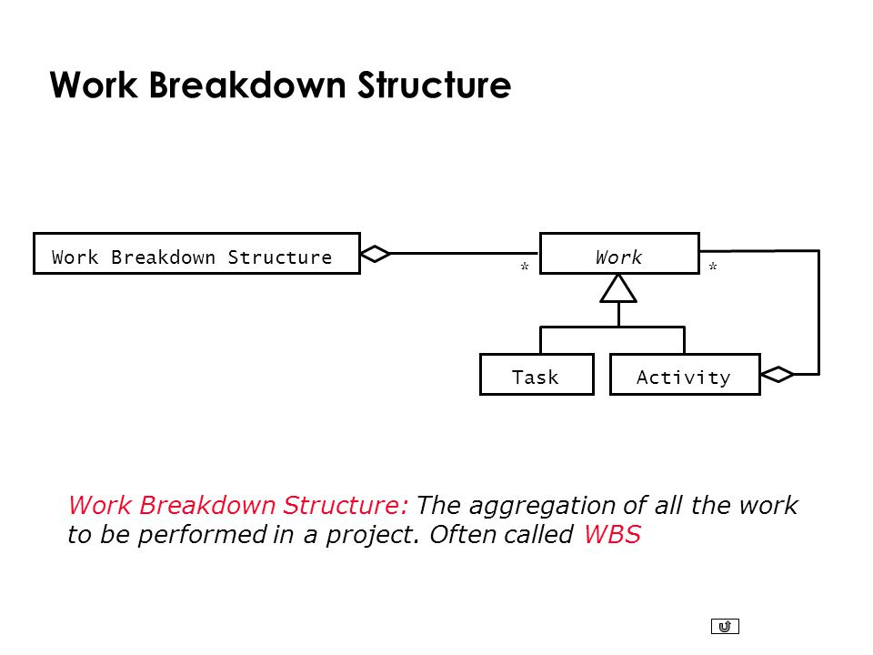Work Breakdown Structure * Task * Work Activity Work Breakdown Structure Work Breakdown Structure: The aggregation of all the work to be performed in