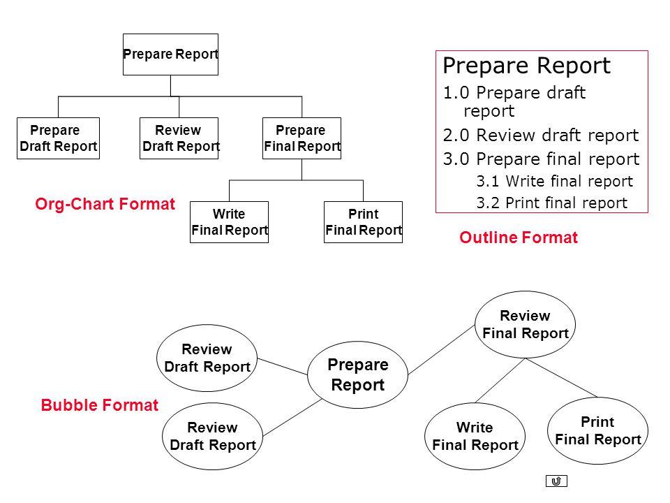Prepare Report 1.0 Prepare draft report 2.0 Review draft report 3.0 Prepare final report 3.1 Write final report 3.2 Print final report Review Draft Re