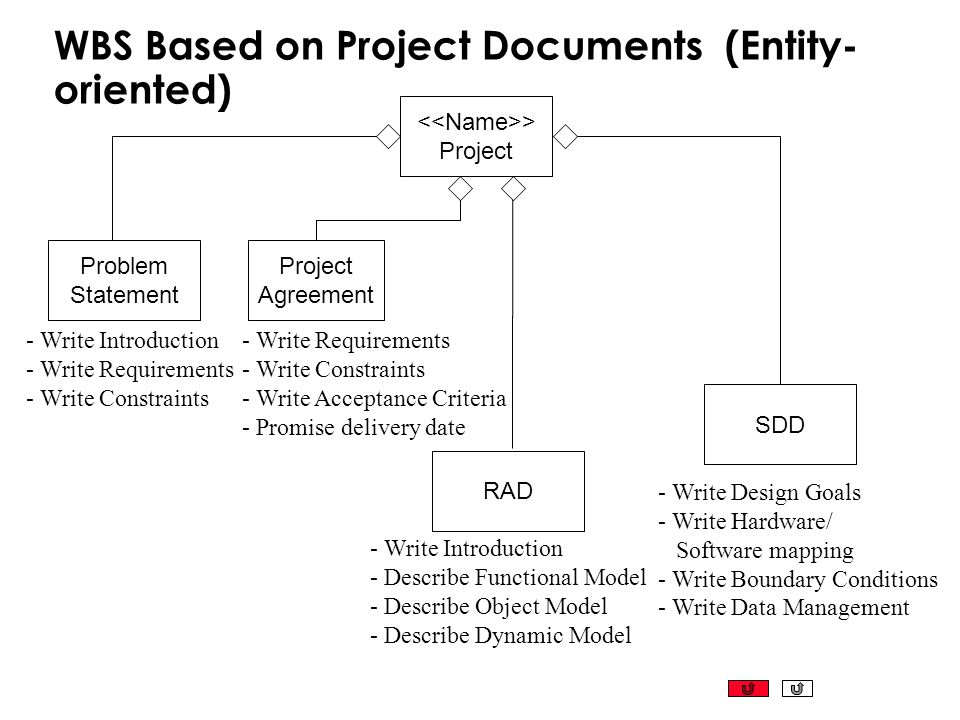 WBS Based on Project Documents (Entity- oriented) > Project Problem Statement Project Agreement RAD - Write Introduction - Write Requirements - Write