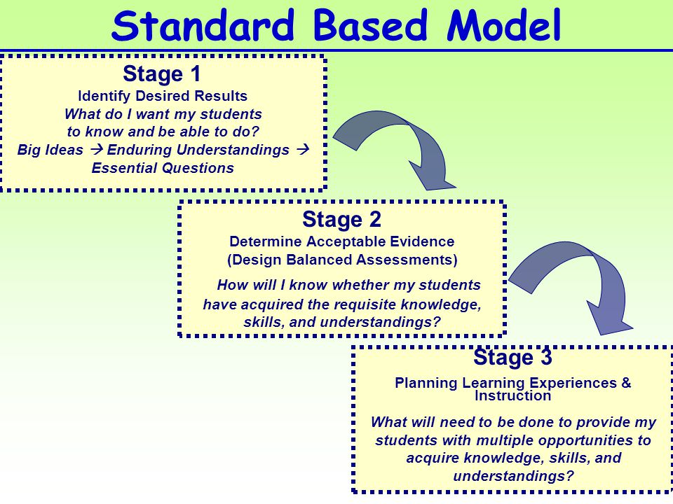 Stage 2 Determine Acceptable Evidence (Design Balanced Assessments) How will I know whether my students have acquired the requisite knowledge, skills, and understandings.