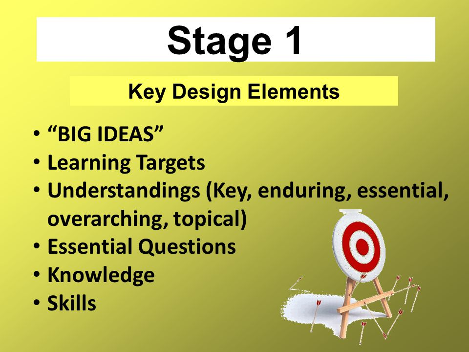"Stage 1 Key Design Elements ""BIG IDEAS"" Learning Targets Understandings (Key, enduring, essential, overarching, topical) Essential Questions Knowledge"