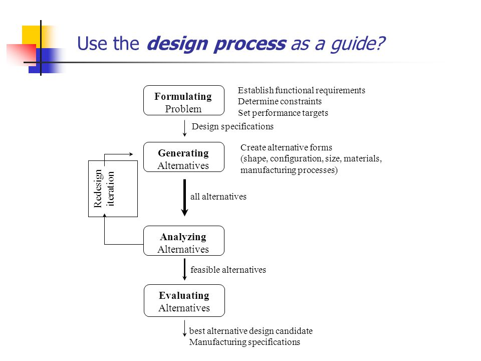 Use the design process as a guide.