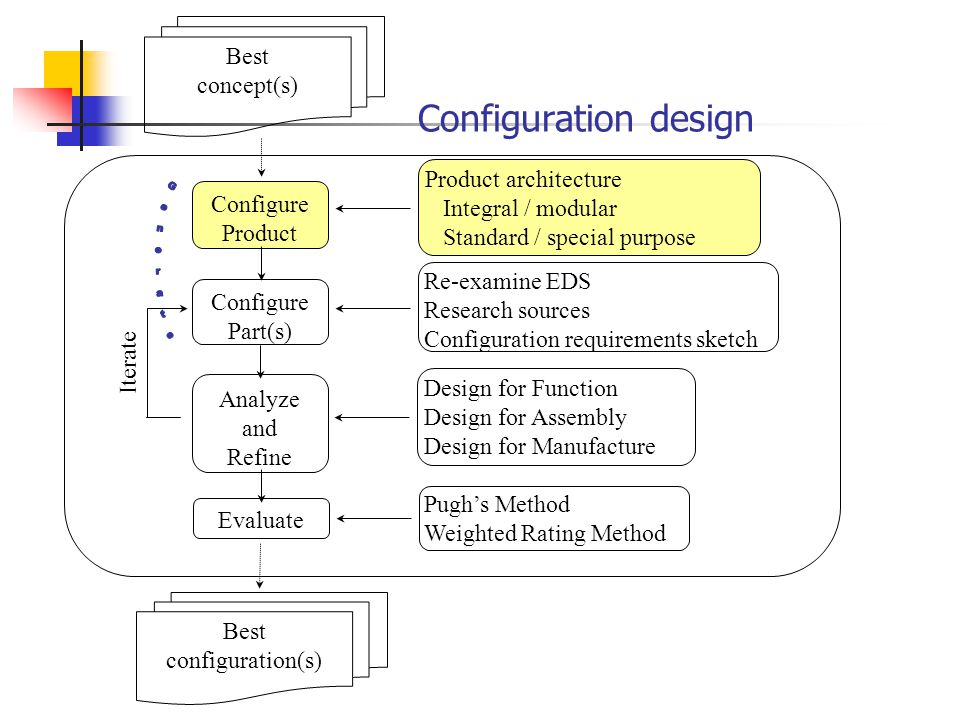 Configuration design Configure Part(s) Configure Product Analyze and Refine Iterate Re-examine EDS Research sources Configuration requirements sketch Best concept(s) Design for Function Design for Assembly Design for Manufacture Best configuration(s) Pugh's Method Weighted Rating Method Evaluate Product architecture Integral / modular Standard / special purpose