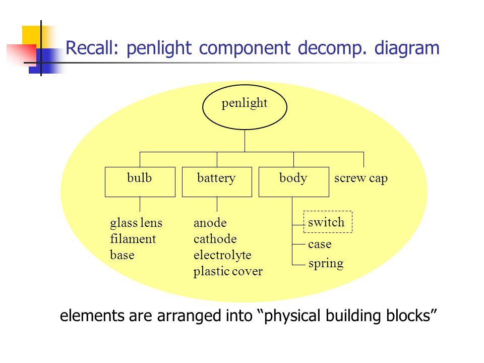 Recall: penlight component decomp.