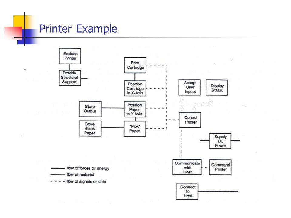 Printer Example