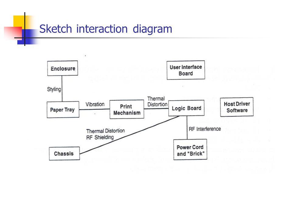 Sketch interaction diagram