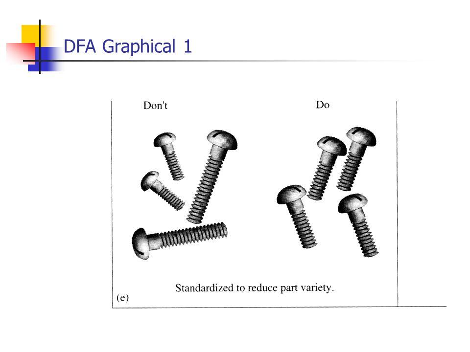 DFA Graphical 1