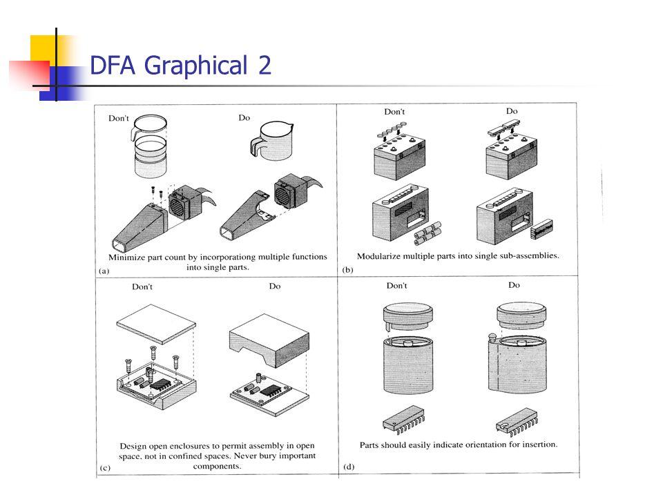 DFA Graphical 2