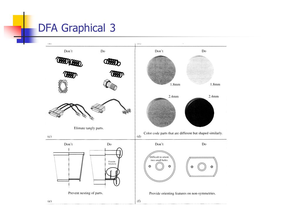 DFA Graphical 3