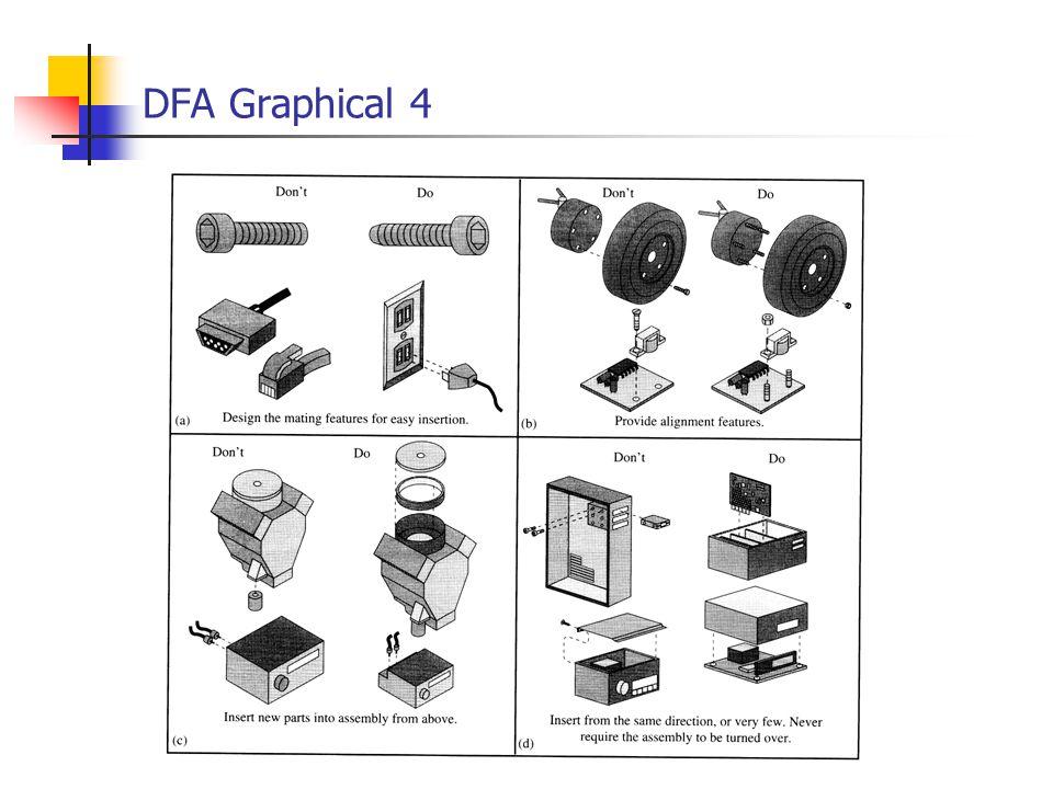 DFA Graphical 4
