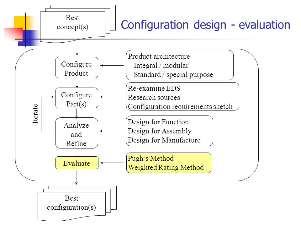 Configuration design - evaluation Configure Part(s) Configure Product Analyze and Refine Iterate Re-examine EDS Research sources Configuration requirements sketch Best concept(s) Design for Function Design for Assembly Design for Manufacture Best configuration(s) Pugh's Method Weighted Rating Method Evaluate Product architecture Integral / modular Standard / special purpose