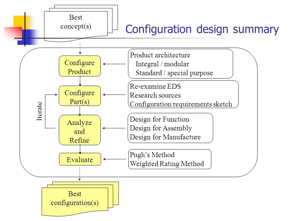 Configuration design summary Configure Part(s) Configure Product Analyze and Refine Iterate Re-examine EDS Research sources Configuration requirements sketch Best concept(s) Design for Function Design for Assembly Design for Manufacture Best configuration(s) Pugh's Method Weighted Rating Method Evaluate Product architecture Integral / modular Standard / special purpose