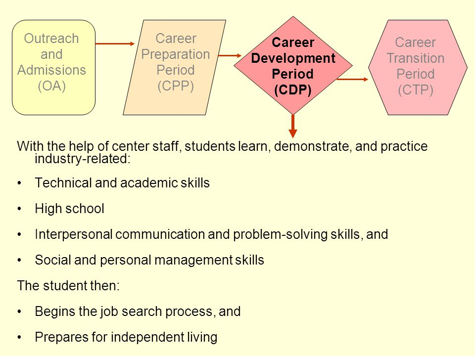 With the help of center staff, students learn, demonstrate, and practice industry-related: Technical and academic skills High school Interpersonal communication and problem-solving skills, and Social and personal management skills The student then: Begins the job search process, and Prepares for independent living Outreach and Admissions (OA) Career Preparation Period (CPP) Career Development Period (CDP) Career Transition Period (CTP)