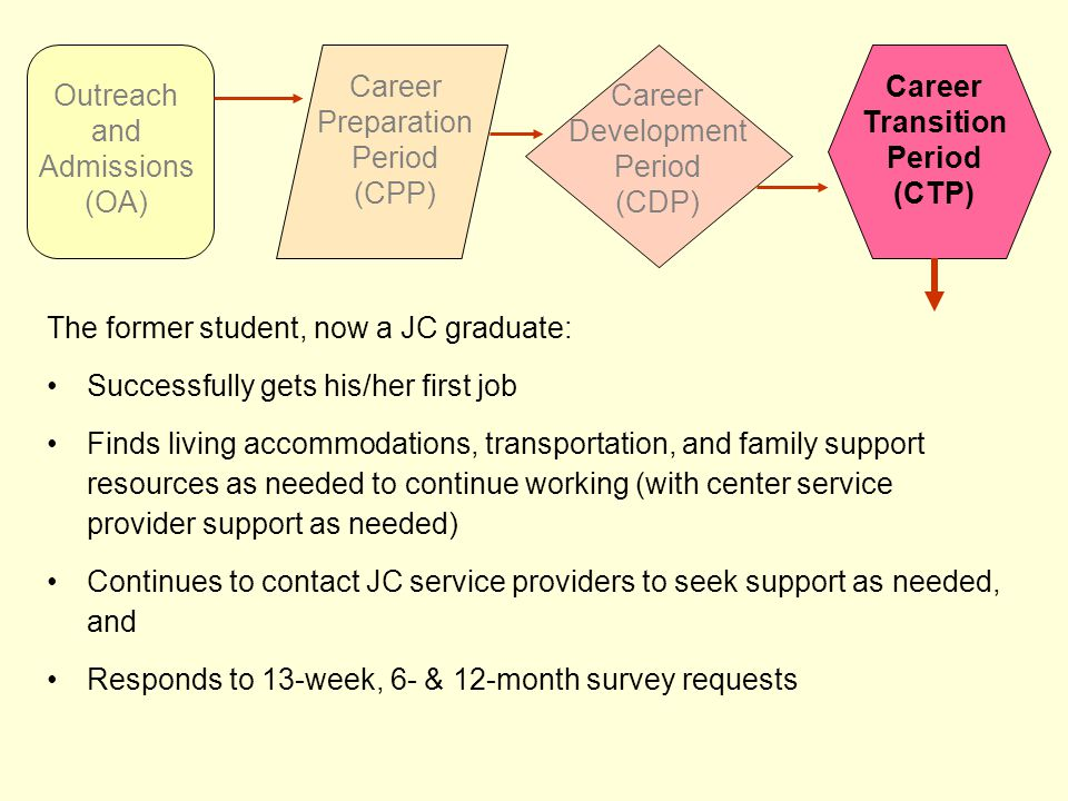 The former student, now a JC graduate: Successfully gets his/her first job Finds living accommodations, transportation, and family support resources as needed to continue working (with center service provider support as needed) Continues to contact JC service providers to seek support as needed, and Responds to 13-week, 6- & 12-month survey requests Outreach and Admissions (OA) Career Preparation Period (CPP) Career Development Period (CDP) Career Transition Period (CTP)
