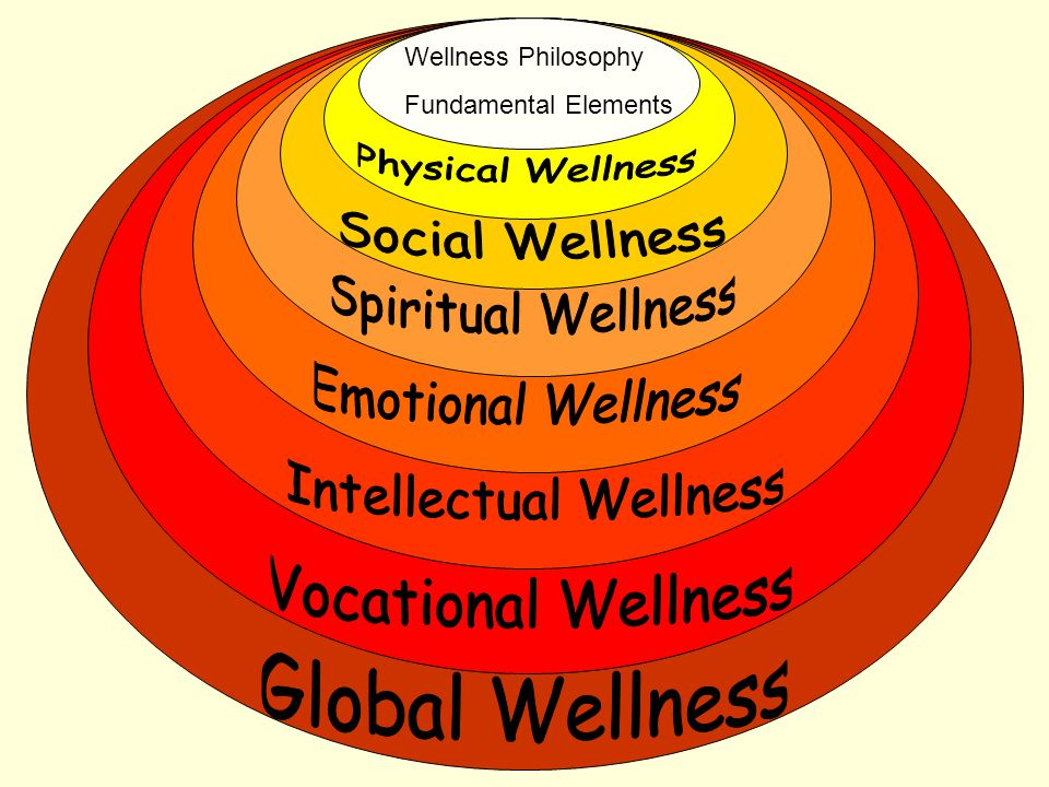 Wellness Philosophy Fundamental Elements