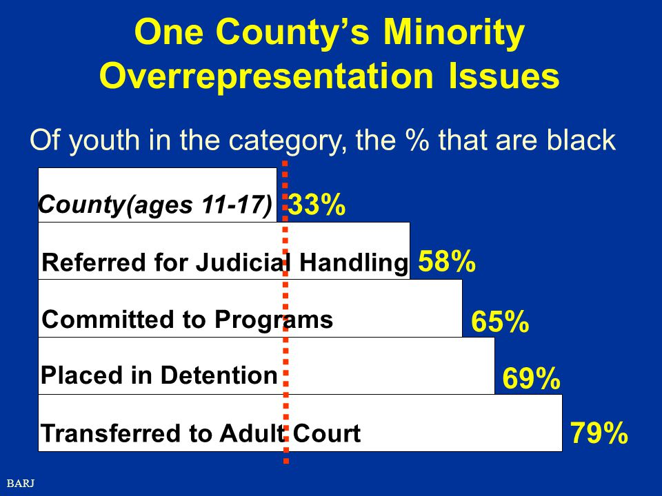BARJ One County's Minority Overrepresentation Issues County (ages 11-17) 33% 58% 65% 69% 79% Referred for Judicial Handling Committed to Programs Placed in Detention Transferred to Adult Court Of youth in the category, the % that are black