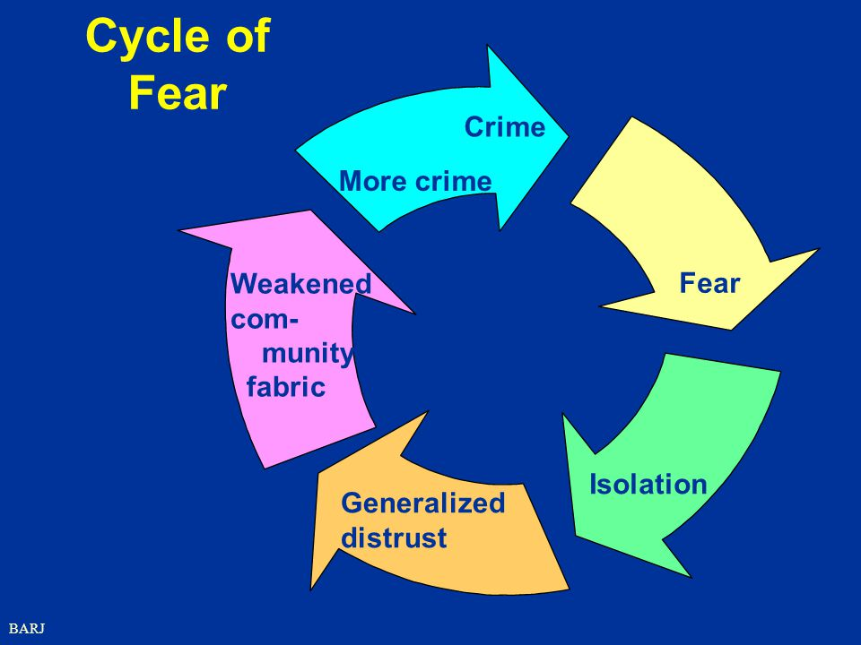 BARJ Cycle of Fear Weakened com- munity fabric Crime More crime Fear Isolation Generalized distrust