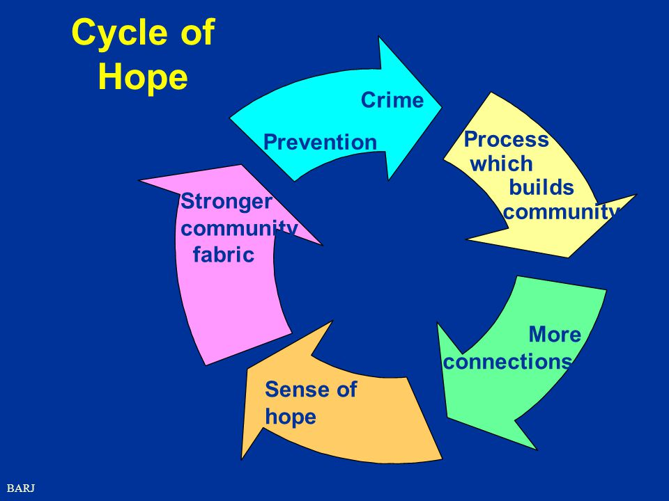 BARJ Cycle of Hope Stronger community fabric Crime Prevention Process which builds community More connections Sense of hope