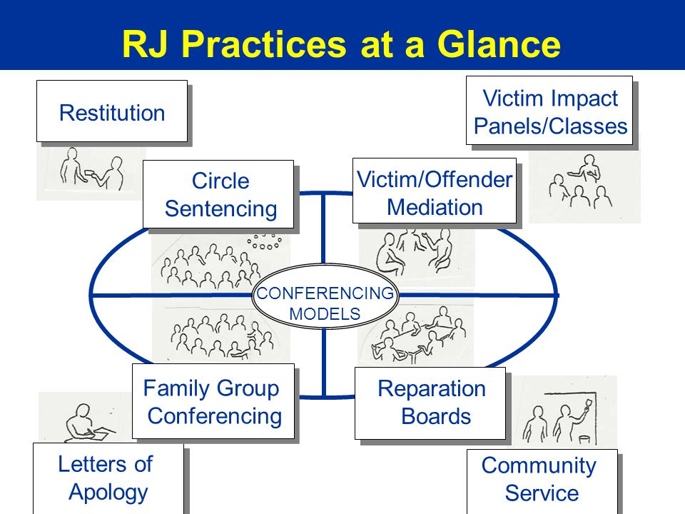 BARJ RJ Practices at a Glance Victim Impact Panels/Classes Letters of Apology Community Service Restitution Family Group Conferencing Victim/Offender Mediation Reparation Boards CONFERENCING MODELS Circle Sentencing