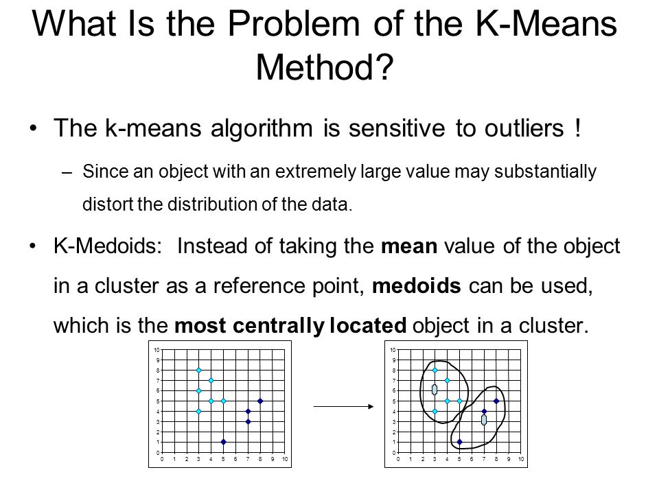 What Is the Problem of the K-Means Method.The k-means algorithm is sensitive to outliers .