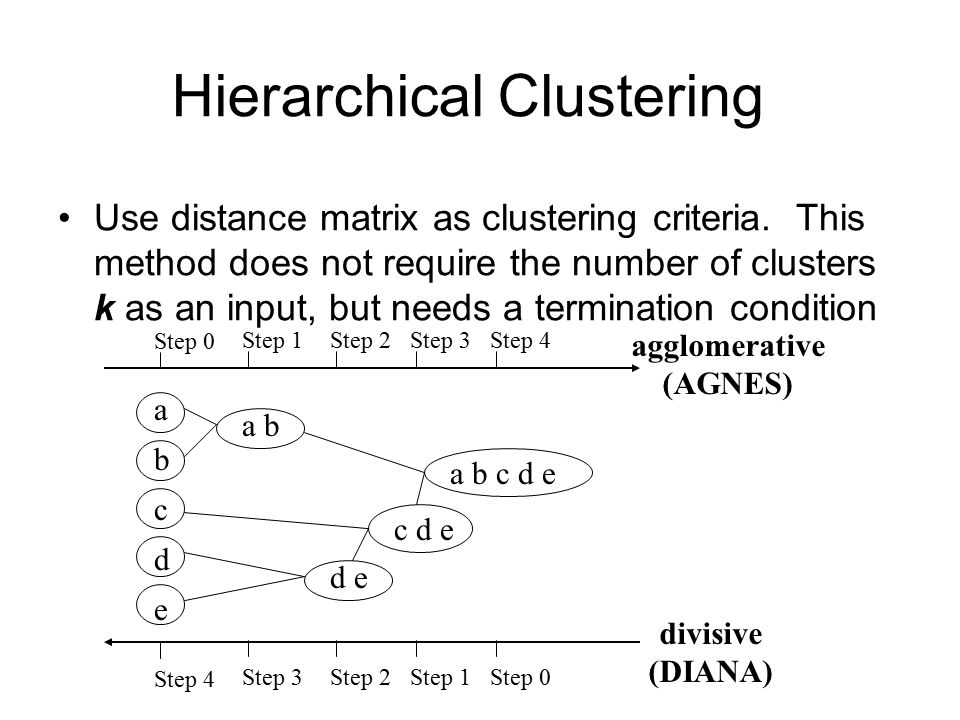 Hierarchical Clustering Use distance matrix as clustering criteria. This method does not require the number of clusters k as an input, but needs a ter