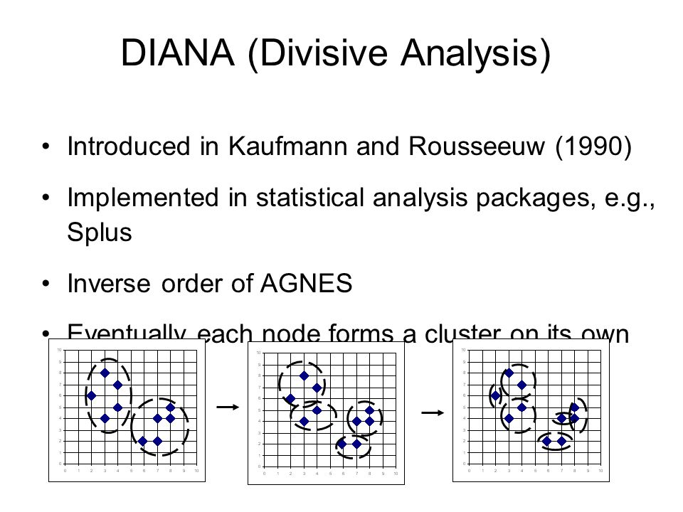 DIANA (Divisive Analysis) Introduced in Kaufmann and Rousseeuw (1990) Implemented in statistical analysis packages, e.g., Splus Inverse order of AGNES