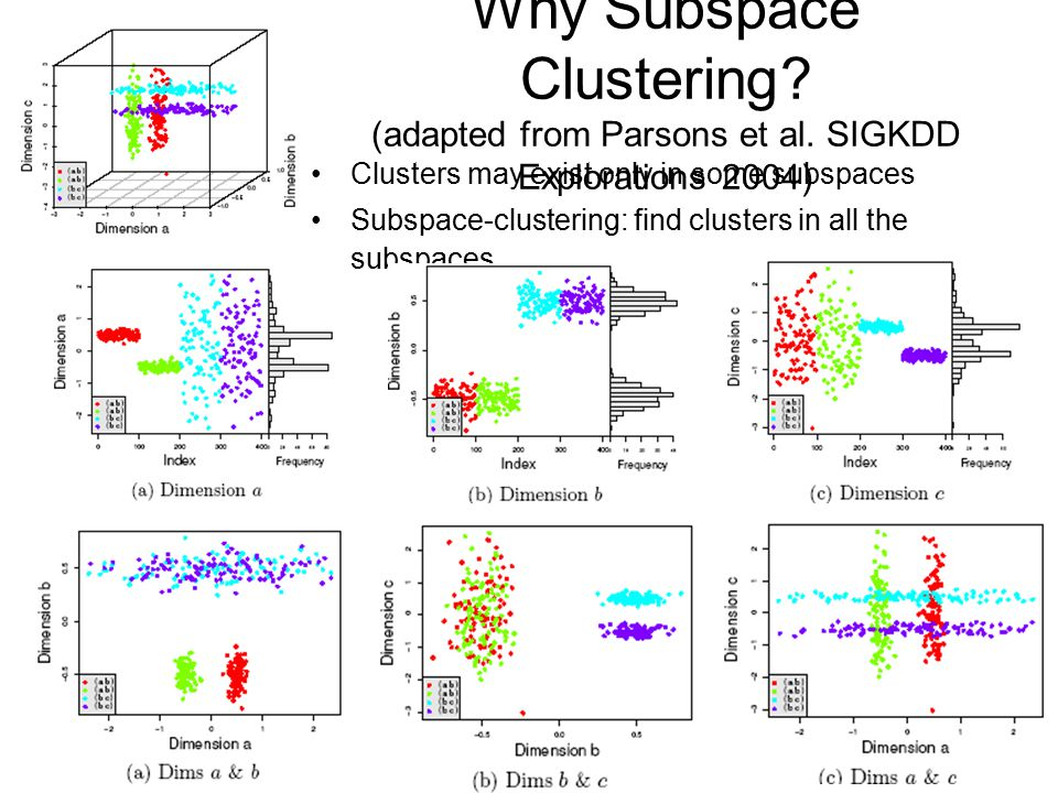 Why Subspace Clustering? (adapted from Parsons et al. SIGKDD Explorations 2004) Clusters may exist only in some subspaces Subspace-clustering: find cl