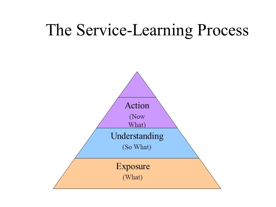 The Service-Learning Process Action (Now What) Understanding (So What) Exposure (What)