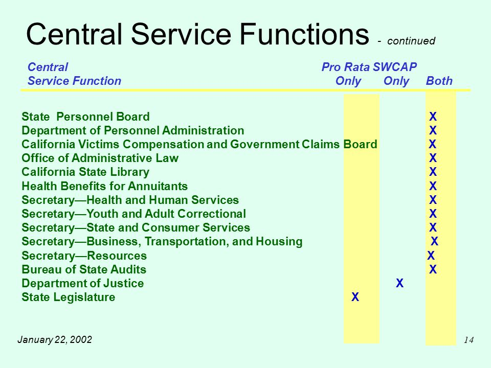 January 22, 200214 Central Service Functions - continued Central Pro Rata SWCAP Service Function Only Only Both State Personnel Board X Department of Personnel Administration X California Victims Compensation and Government Claims Board X Office of Administrative Law X California State Library X Health Benefits for Annuitants X Secretary—Health and Human Services X Secretary—Youth and Adult Correctional X Secretary—State and Consumer Services X Secretary—Business, Transportation, and Housing X Secretary—Resources X Bureau of State Audits X Department of Justice X State Legislature X