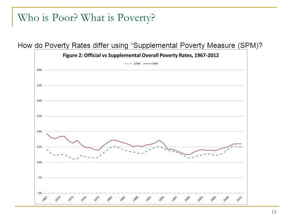 13 Who is Poor.What is Poverty.