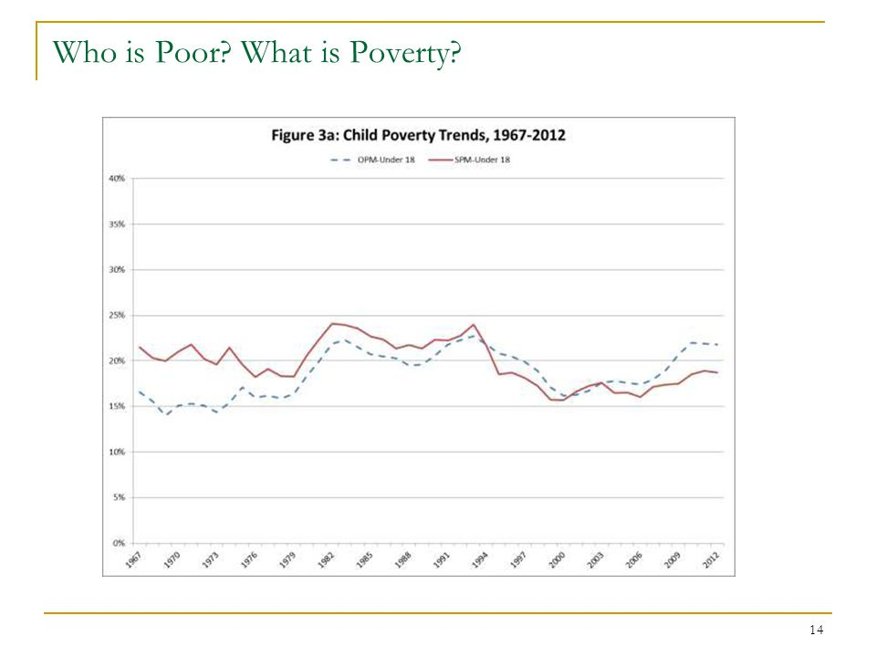 14 Who is Poor? What is Poverty?