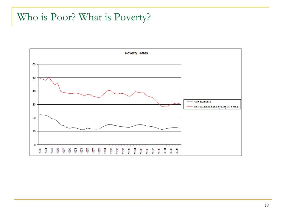 19 Who is Poor? What is Poverty?