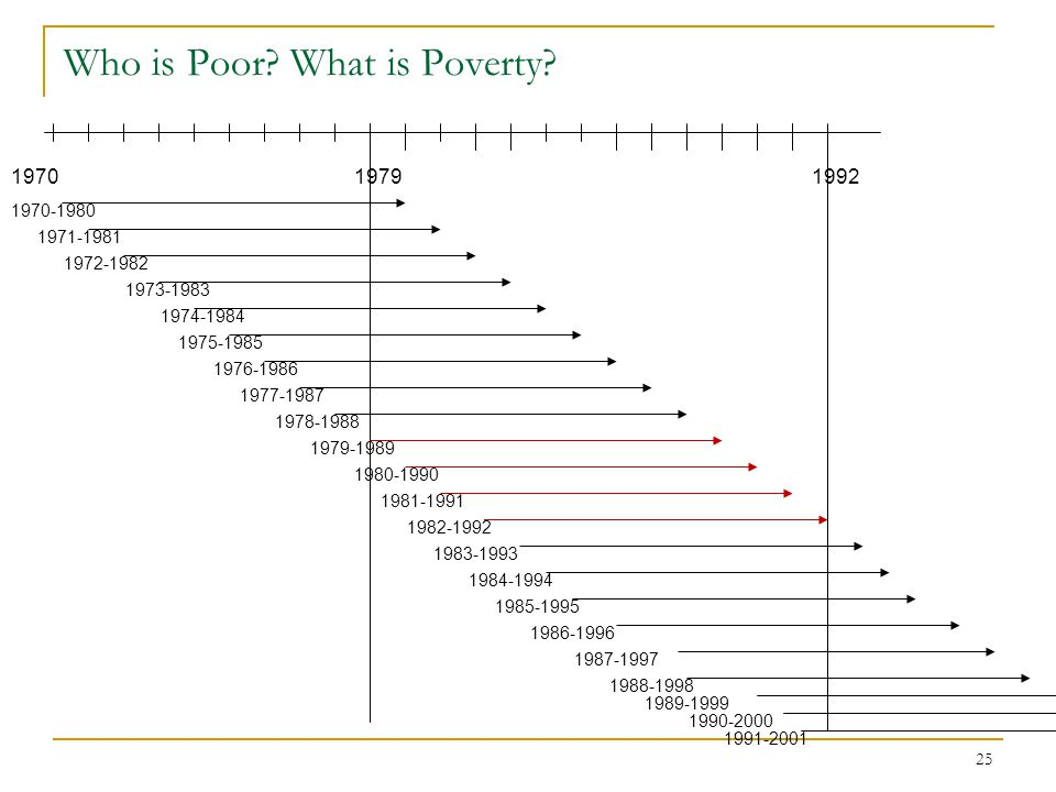 25 Who is Poor.What is Poverty.