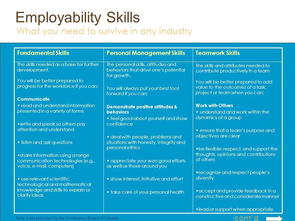 Employability Skills Fundamental Skills The skills needed as a base for further development.