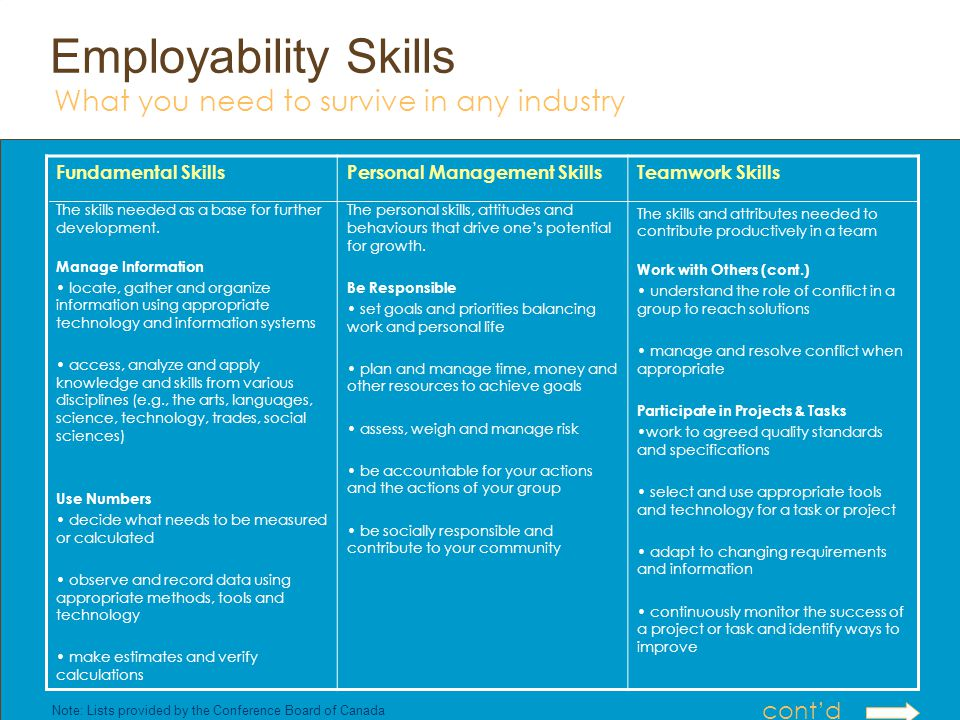 Employability Skills Fundamental Skills The skills needed as a base for further development. Manage Information locate, gather and organize informatio