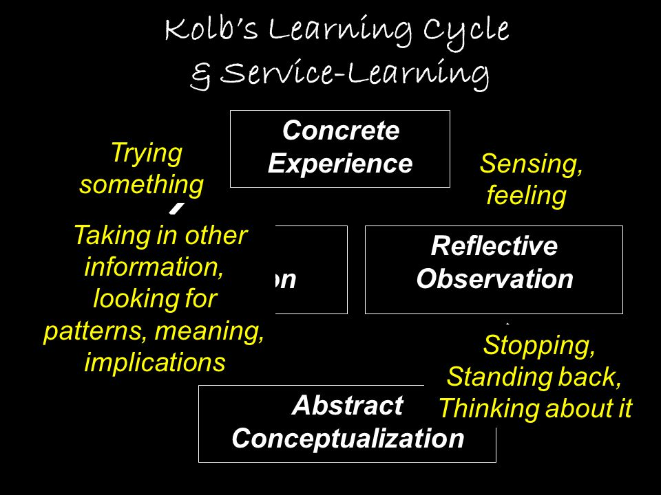 Active Experimentation Abstract Conceptualization Concrete Experience Reflective Observation Kolb's Learning Cycle & Service-Learning  Sensing, feeling  Stopping, Standing back, Thinking about it  Taking in other information, looking for patterns, meaning, implications  Trying something