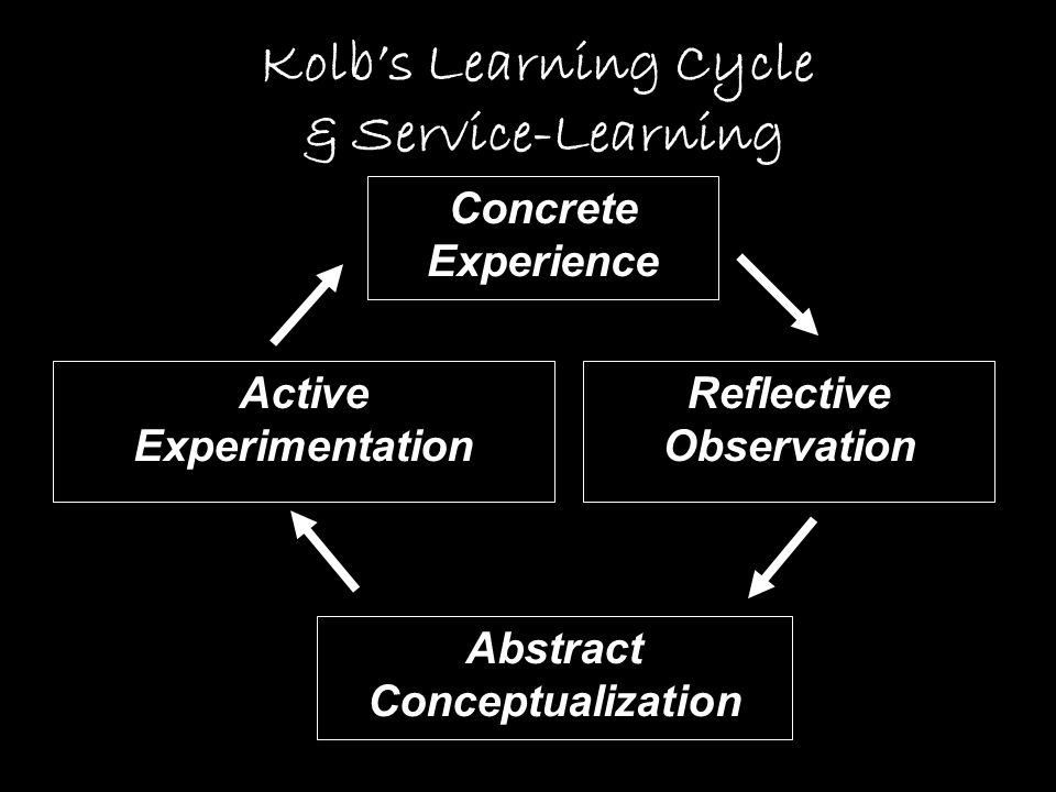 You will LEARN more in this course because of the SERVICE you do Why engage Service-Learning?