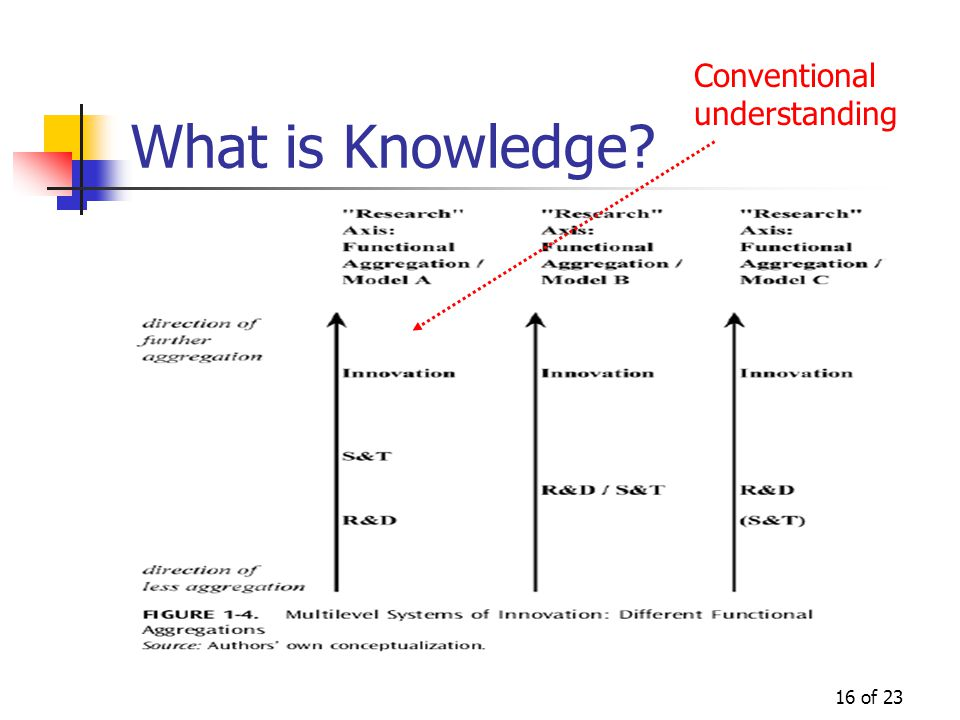 16 of 23 What is Knowledge? Conventional understanding