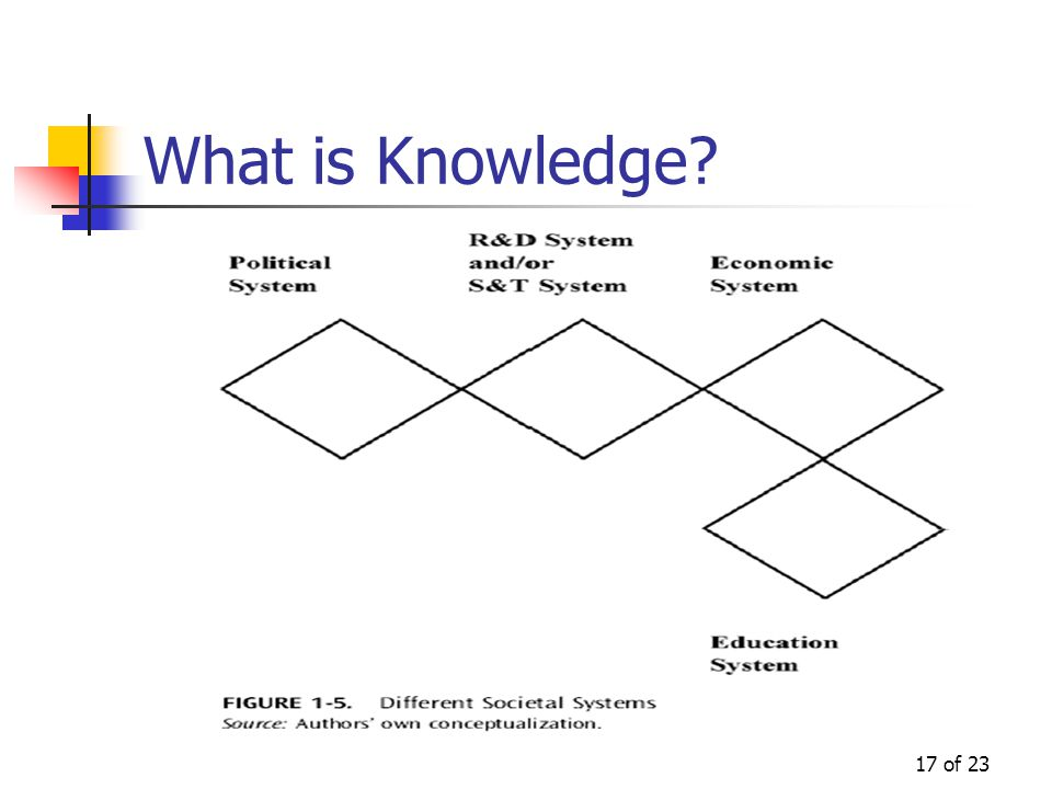 17 of 23 What is Knowledge?